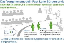 Vorschaufoto zu dem Artikel: Workshop Fast Lane Bürgerservices am 21. März 2018 in Berlin.