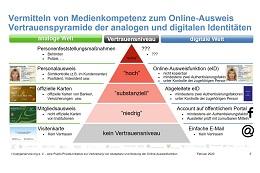 Vertrauenspyramide der analogen und digitalen Identitäten.